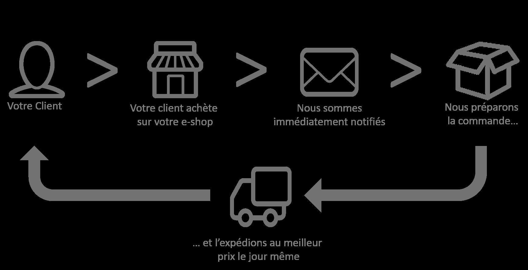 Solution e-logistique - Expedi
